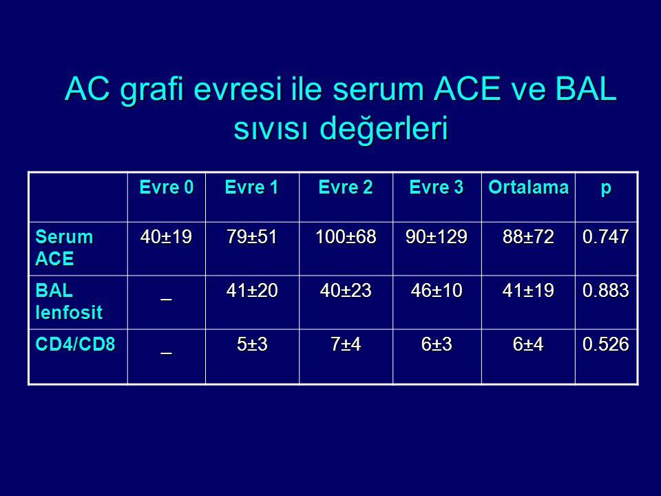 AC grafi evresi ile serum ACE ve BAL sıvısı değerleri