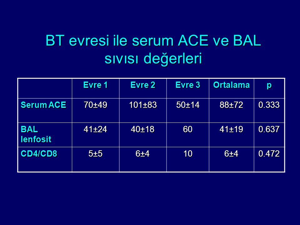 BT evresi ile serum ACE ve BAL sıvısı değerleri