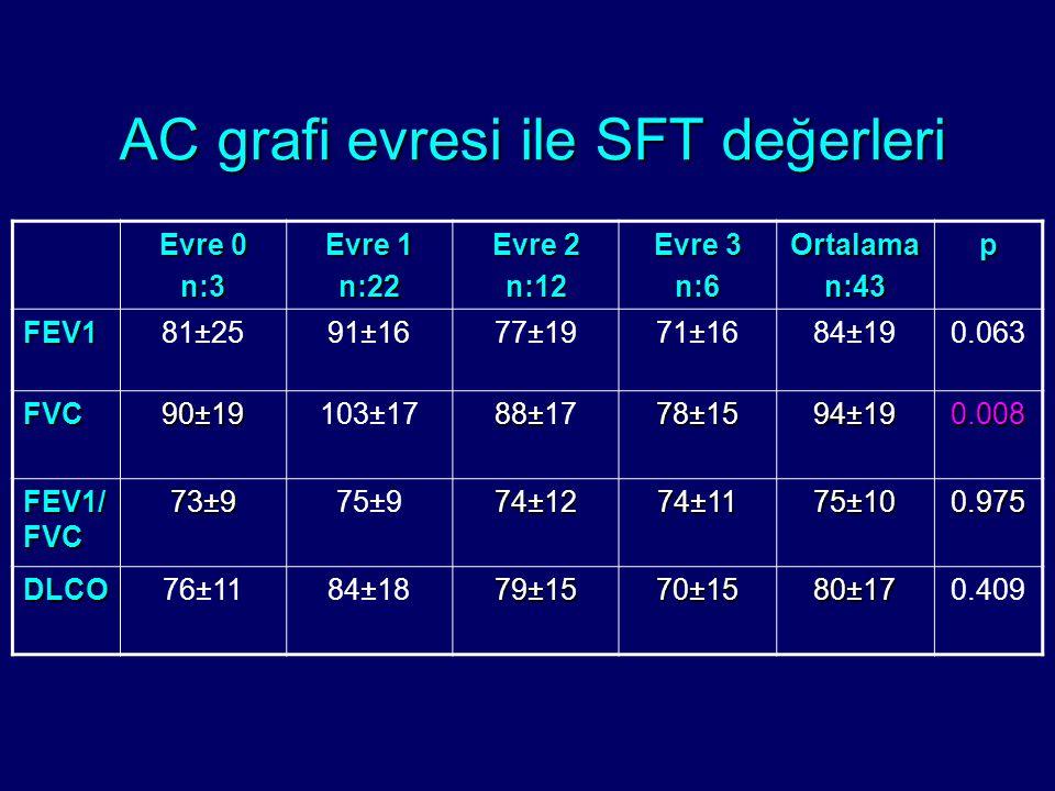 AC grafi evresi ile SFT değerleri