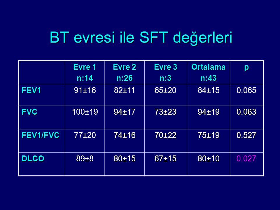 BT evresi ile SFT değerleri