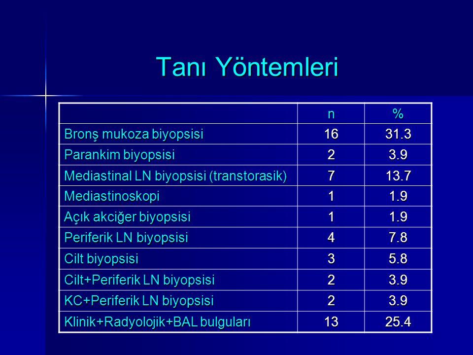 Tanı Yöntemleri n % Bronş mukoza biyopsisi 16 31.3 Parankim biyopsisi