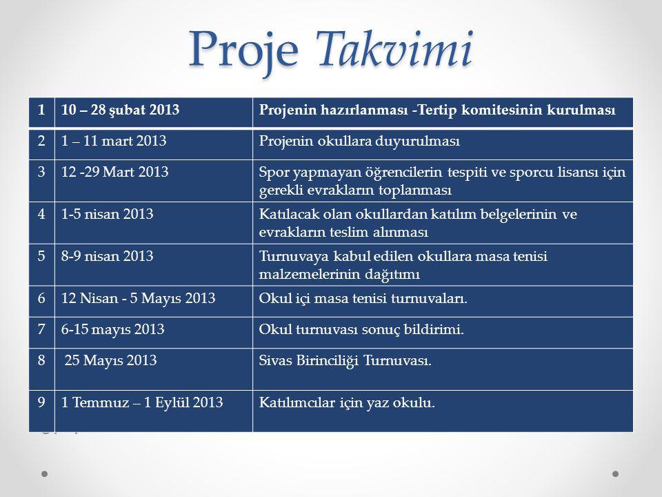 Proje Takvimi 1. 10 – 28 şubat 2013. Projenin hazırlanması -Tertip komitesinin kurulması. 2. 1 – 11 mart 2013.