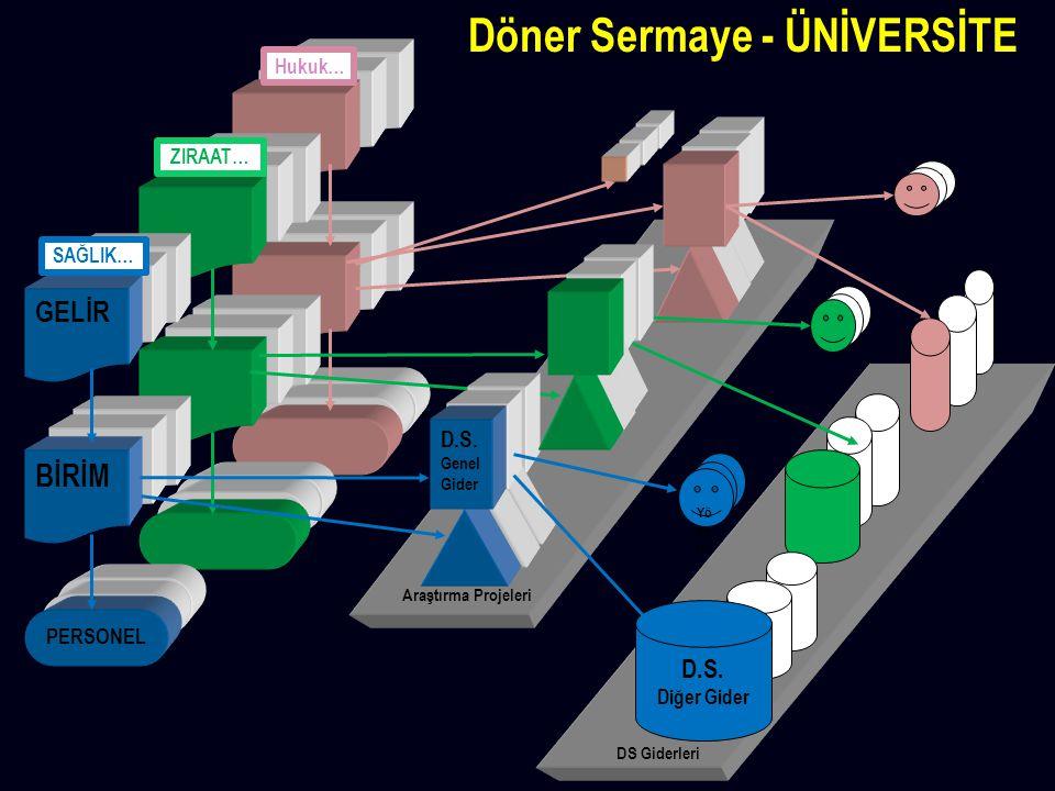 Döner Sermaye - ÜNİVERSİTE