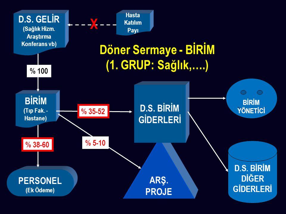 X Döner Sermaye - BİRİM (1. GRUP: Sağlık,….) D.S. GELİR BİRİM
