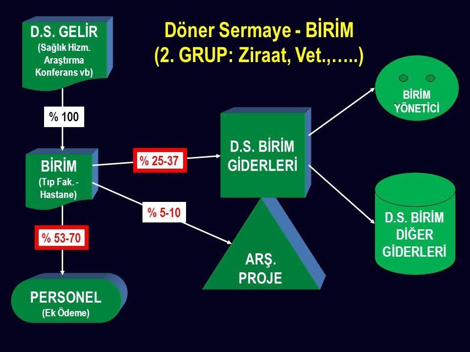 Döner Sermaye - BİRİM (2. GRUP: Ziraat, Vet.,…..)