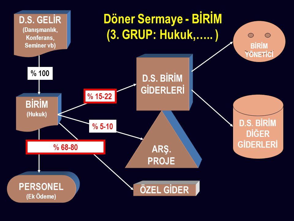Döner Sermaye - BİRİM (3. GRUP: Hukuk,….. )