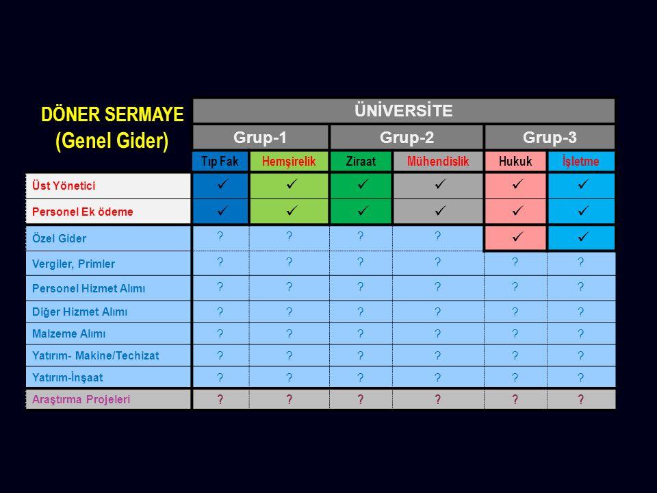 (Genel Gider) DÖNER SERMAYE ÜNİVERSİTE Grup-1 Grup-2 Grup-3 Tıp Fak