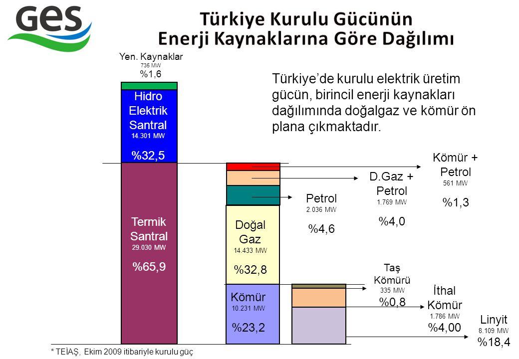 Türkiye Kurulu Gücünün Enerji Kaynaklarına Göre Dağılımı