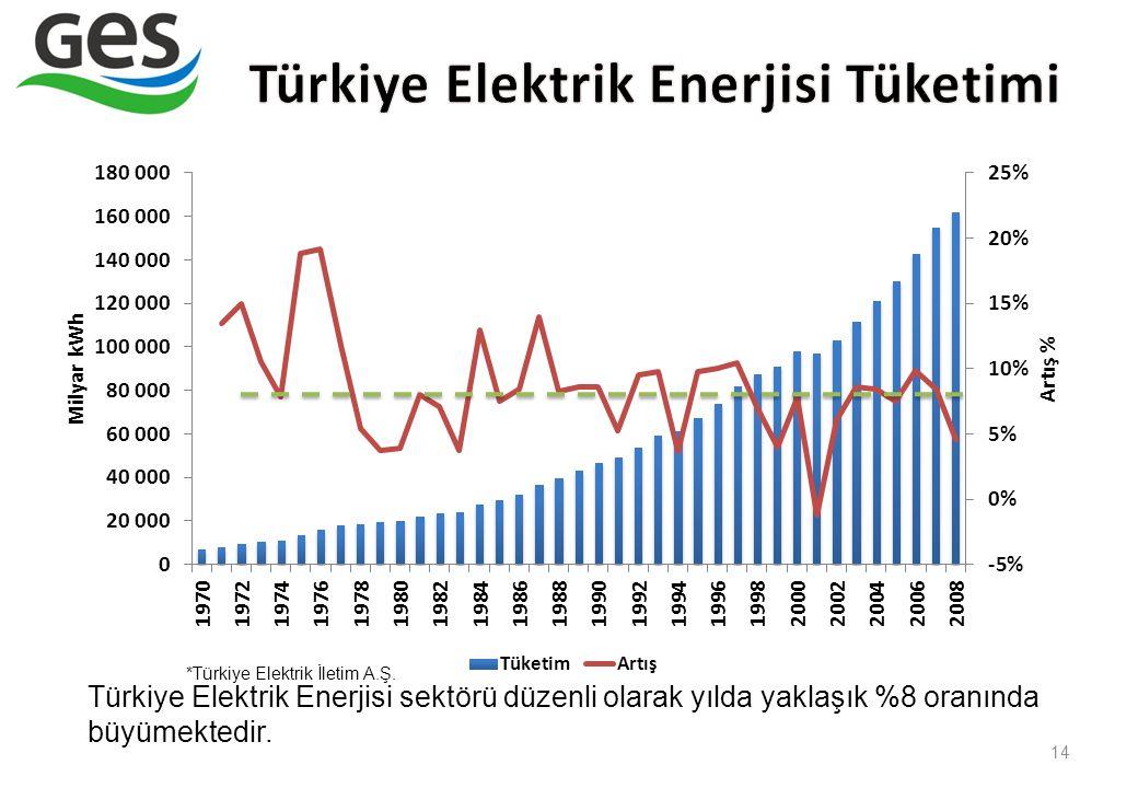 Türkiye Elektrik Enerjisi Tüketimi
