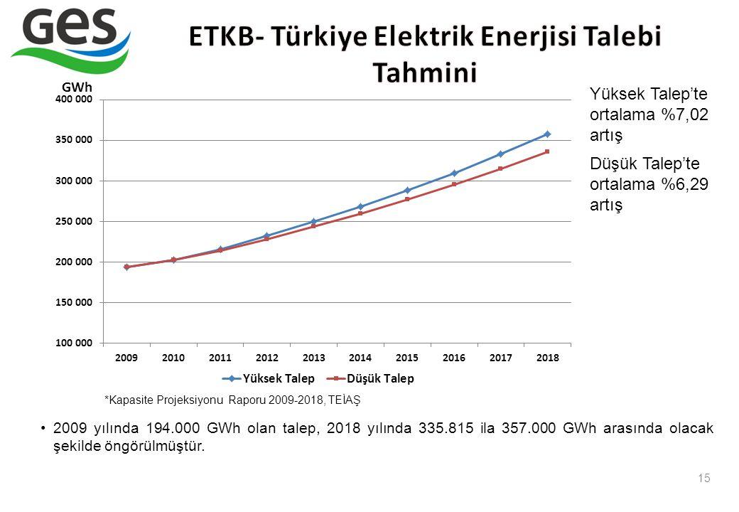 ETKB- Türkiye Elektrik Enerjisi Talebi Tahmini