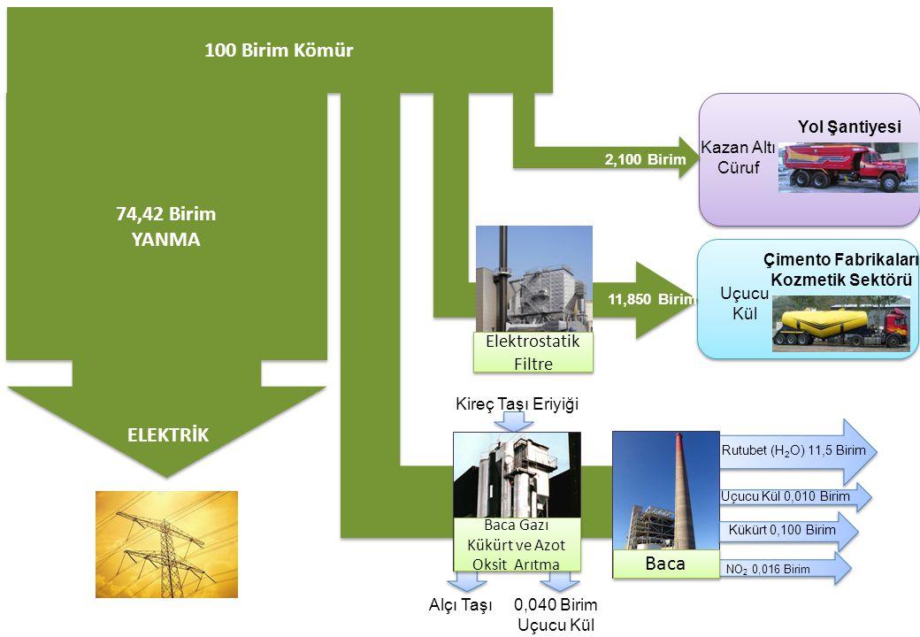 Çimento Fabrikaları Kozmetik Sektörü