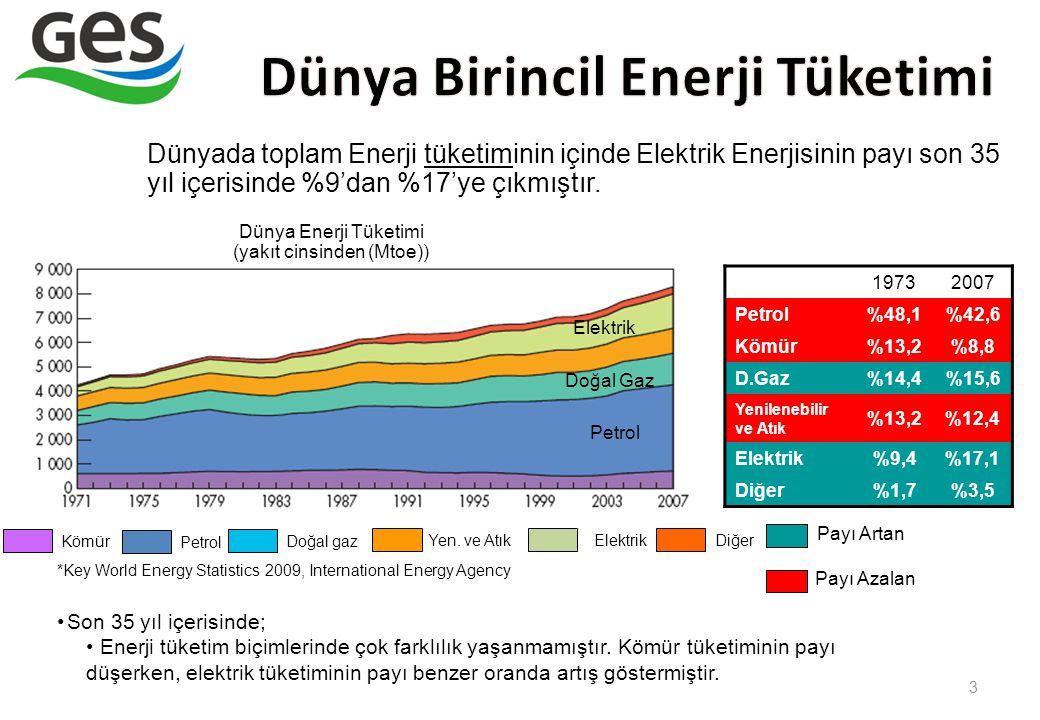 Dünya Enerji Tüketimi (yakıt cinsinden (Mtoe))