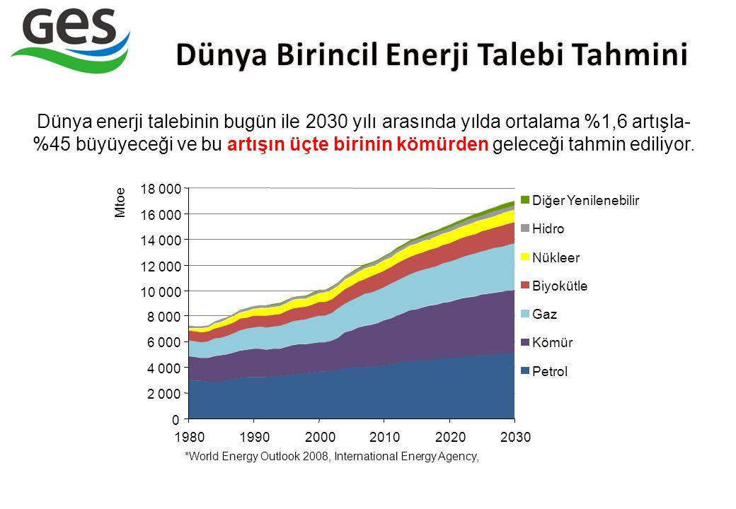 Dünya Birincil Enerji Talebi Tahmini