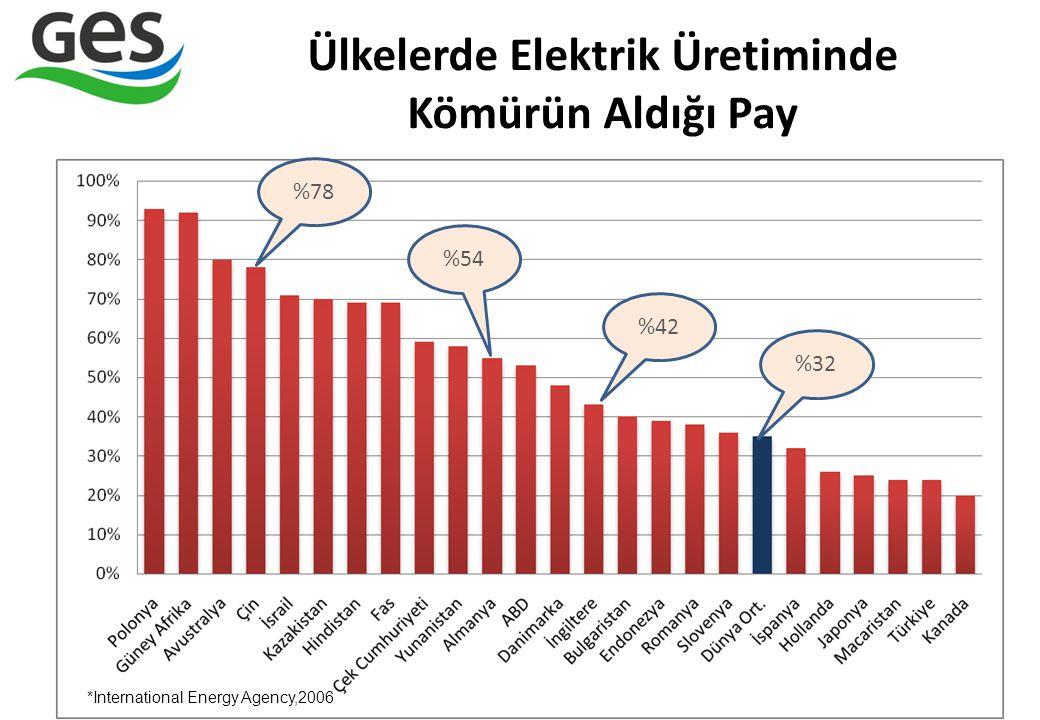 Ülkelerde Elektrik Üretiminde Kömürün Aldığı Pay