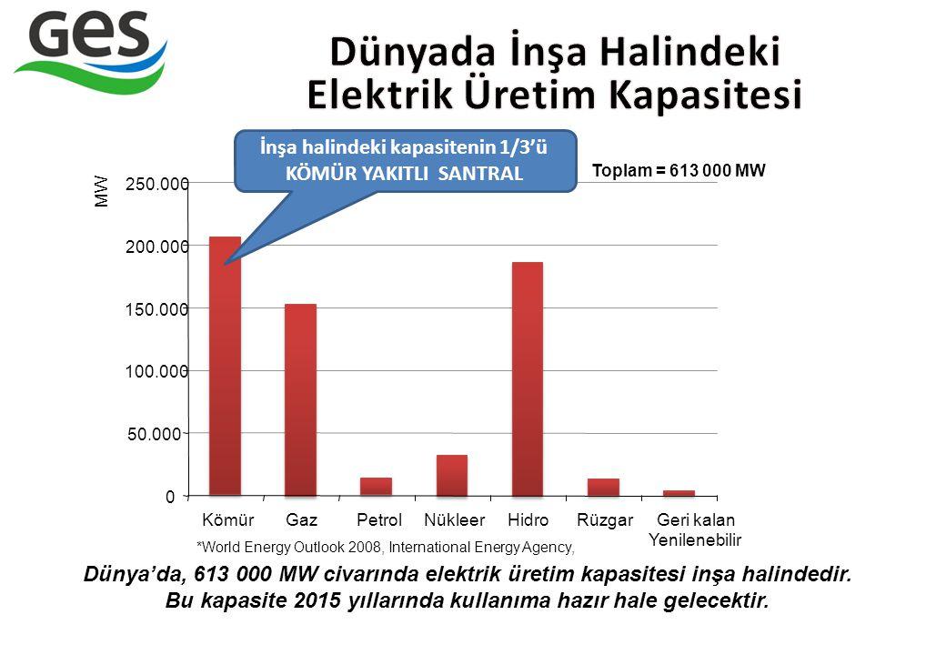 Dünyada İnşa Halindeki Elektrik Üretim Kapasitesi