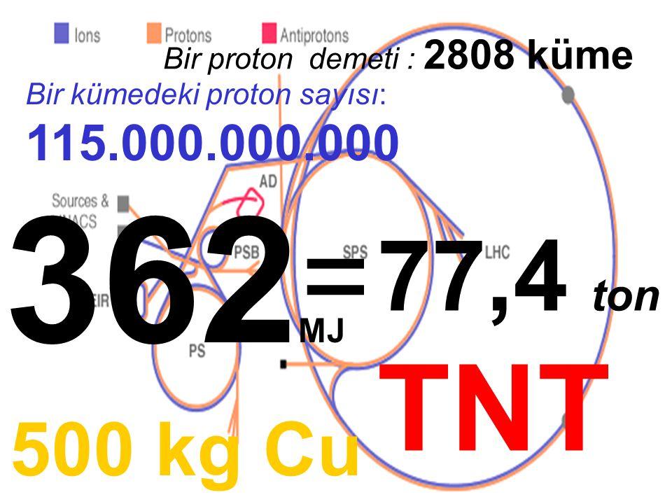 Bir proton demeti : 2808 küme