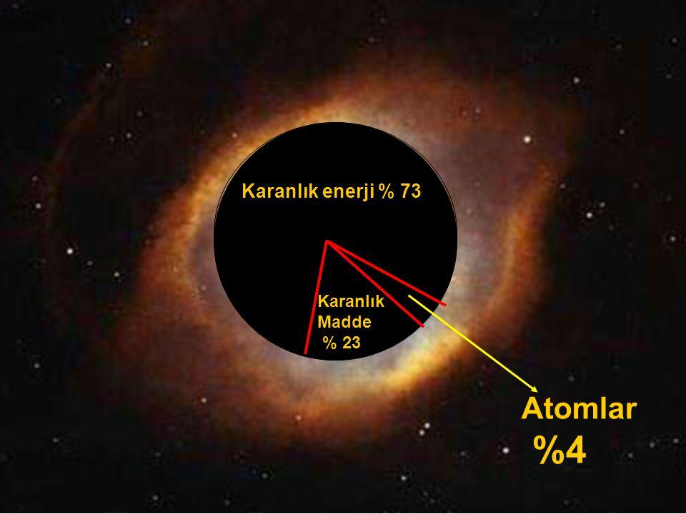 Karanlık enerji % 73 Karanlık Madde % 23 Atomlar %4