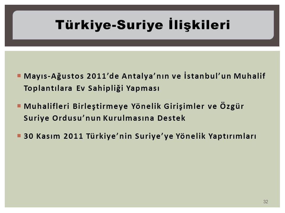 Türkiye-Suriye İlişkileri