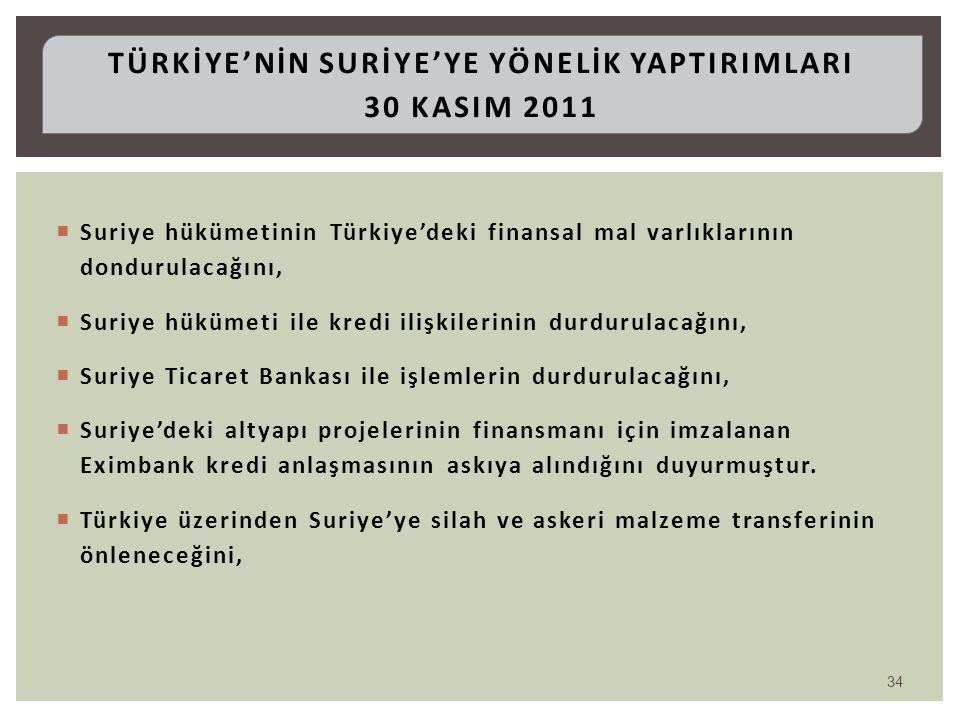 Türkİye'nİn SURİYE'YE YÖNELİK YAPTIRIMLARI 30 KasIm 2011
