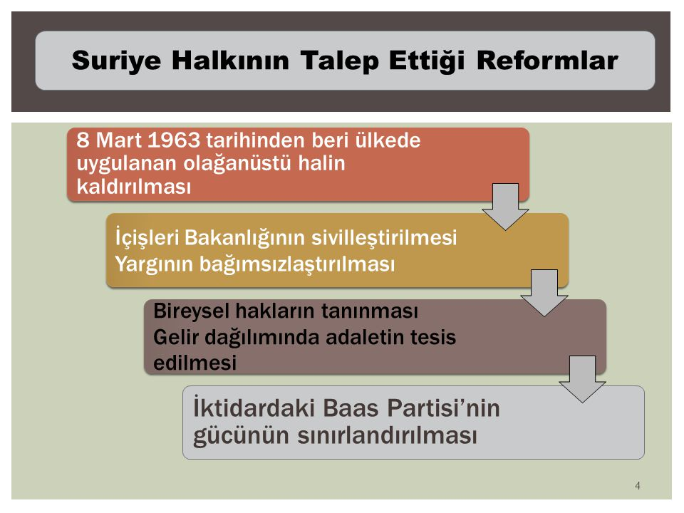 Suriye Halkının Talep Ettiği Reformlar