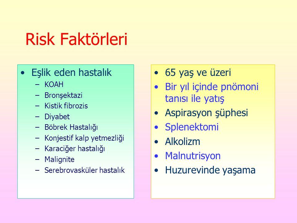 Risk Faktörleri Eşlik eden hastalık 65 yaş ve üzeri