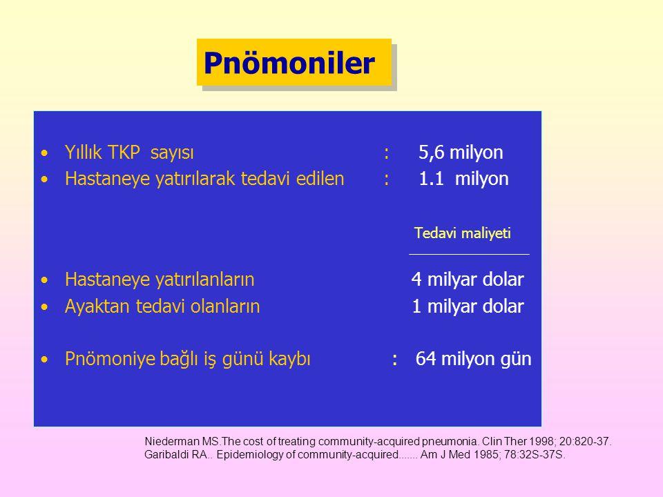 Pnömoniler Yıllık TKP sayısı : 5,6 milyon