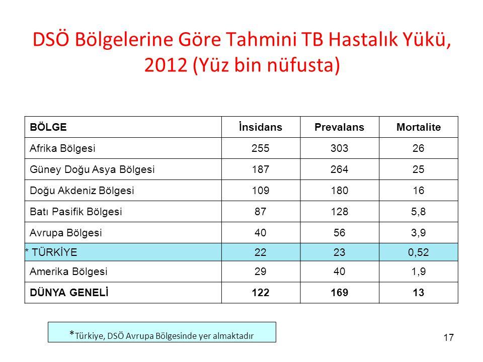 DSÖ Bölgelerine Göre Tahmini TB Hastalık Yükü, 2012 (Yüz bin nüfusta)