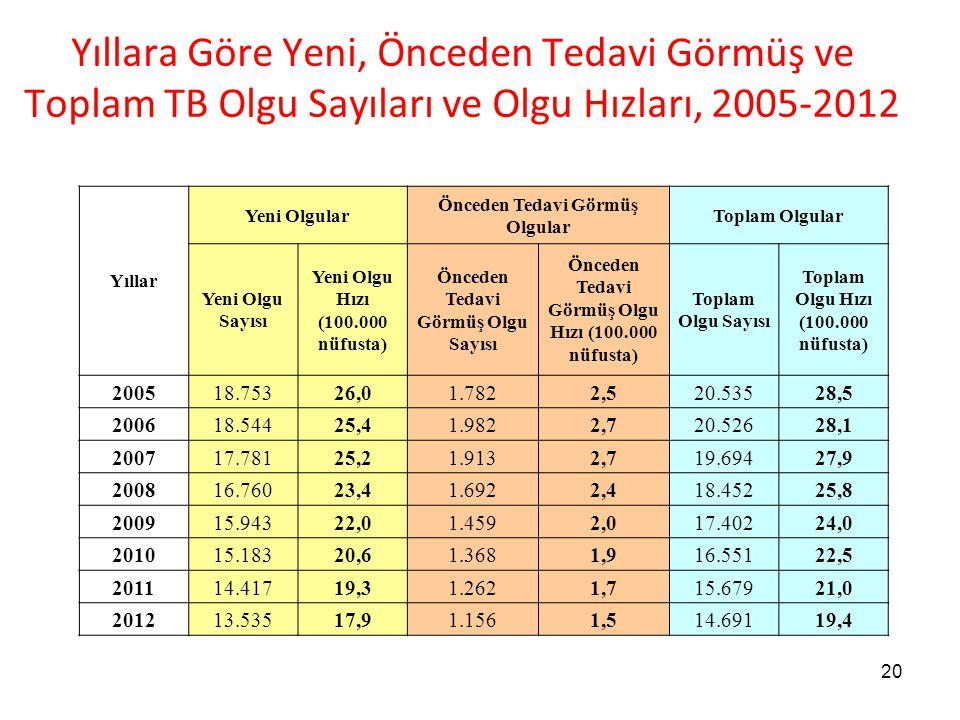 Yıllara Göre Yeni, Önceden Tedavi Görmüş ve Toplam TB Olgu Sayıları ve Olgu Hızları, 2005-2012