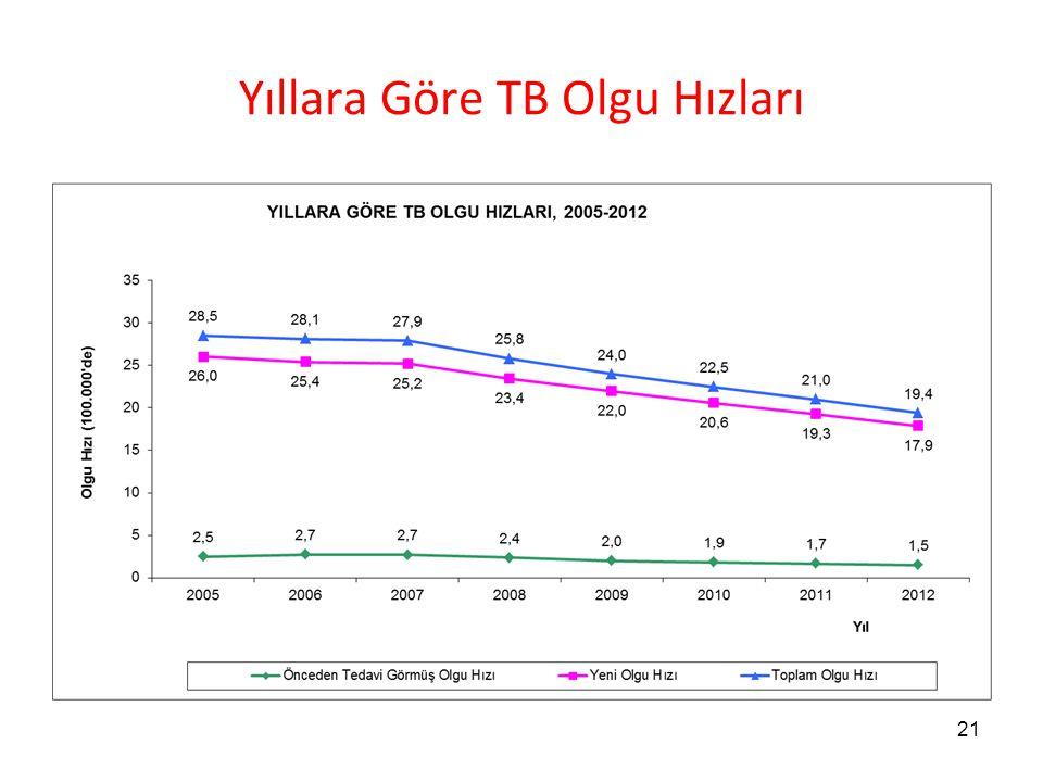 Yıllara Göre TB Olgu Hızları