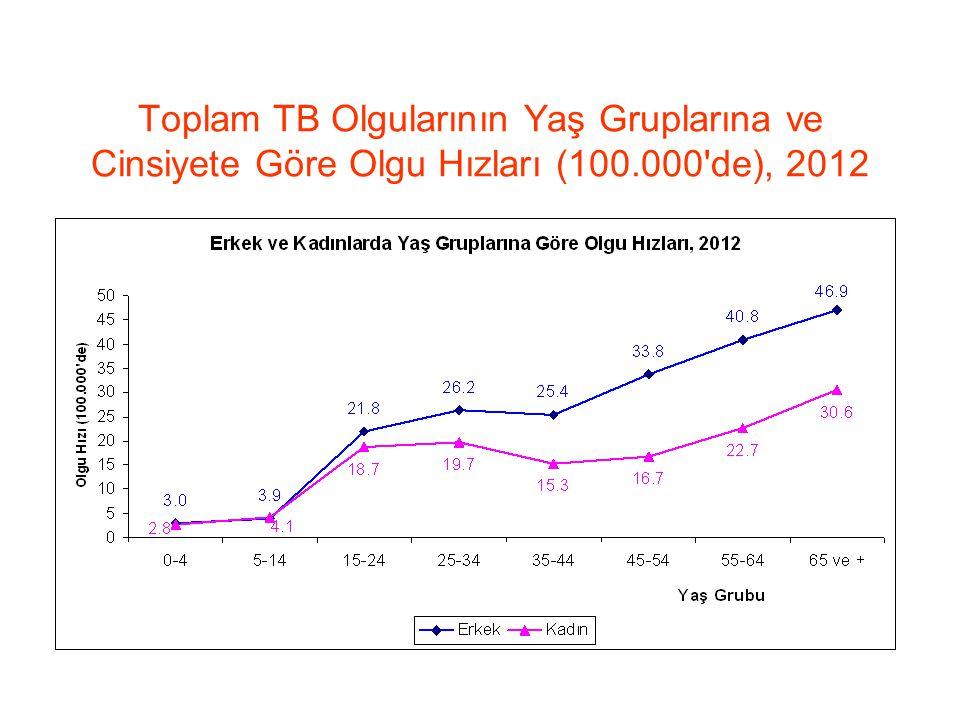 Toplam TB Olgularının Yaş Gruplarına ve Cinsiyete Göre Olgu Hızları (100.000 de), 2012