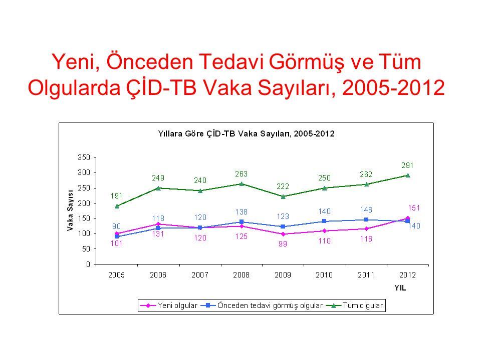 Yeni, Önceden Tedavi Görmüş ve Tüm Olgularda ÇİD-TB Vaka Sayıları, 2005-2012