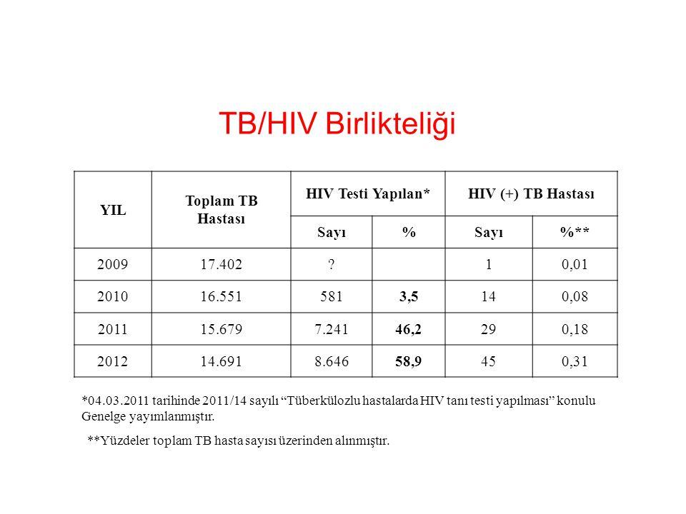 TB/HIV Birlikteliği YIL Toplam TB Hastası HIV Testi Yapılan*