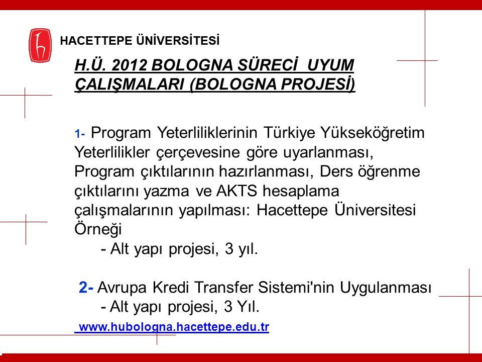 H.Ü. 2012 BOLOGNA SÜRECİ UYUM ÇALIŞMALARI (BOLOGNA PROJESİ)