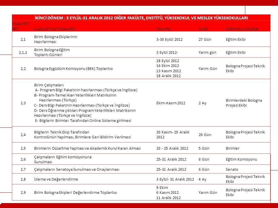 İKİNCİ DÖNEM : 3 EYLÜL-31 ARALIK 2012 DİĞER FAKÜLTE, ENSTİTÜ, YÜKSEKOKUL VE MESLEK YÜKSEKOKULLARI