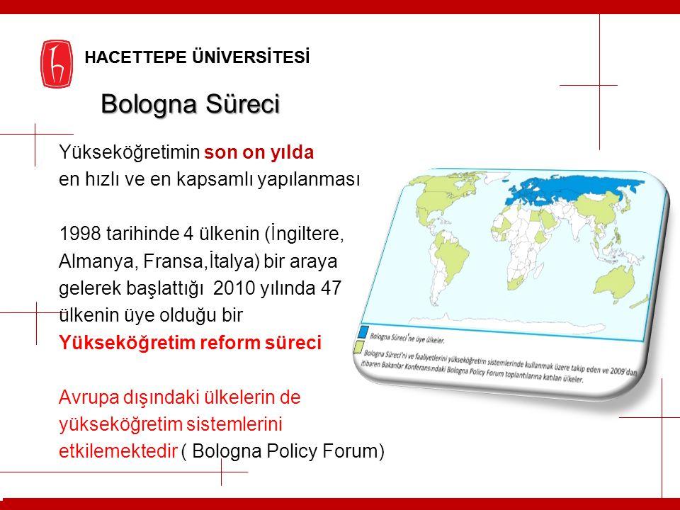 Bologna Süreci Yükseköğretimin son on yılda