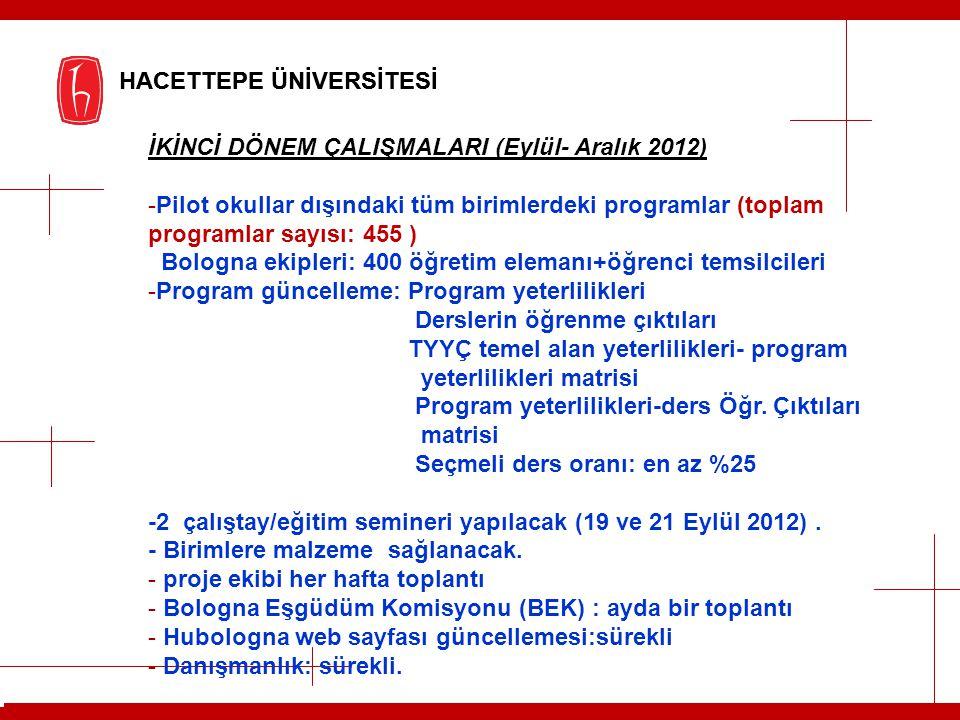 İKİNCİ DÖNEM ÇALIŞMALARI (Eylül- Aralık 2012)