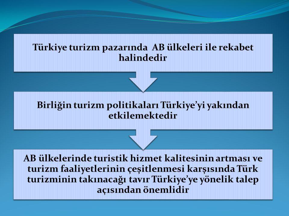 Türkiye turizm pazarında AB ülkeleri ile rekabet halindedir
