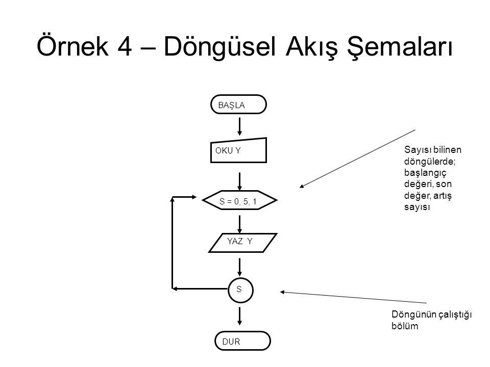 Örnek 4 – Döngüsel Akış Şemaları