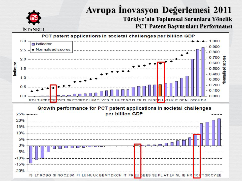 Avrupa İnovasyon Değerlemesi 2011 Türkiye'nin Toplumsal Sorunlara Yönelik PCT Patent Başvuruları Performansı