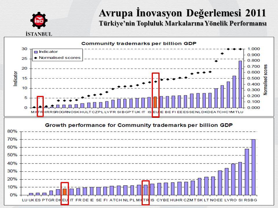 Avrupa İnovasyon Değerlemesi 2011 Türkiye'nin Topluluk Markalarına Yönelik Performansı