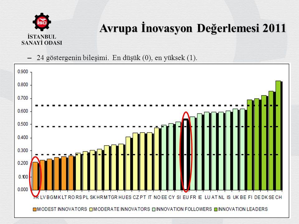 Avrupa İnovasyon Değerlemesi 2011