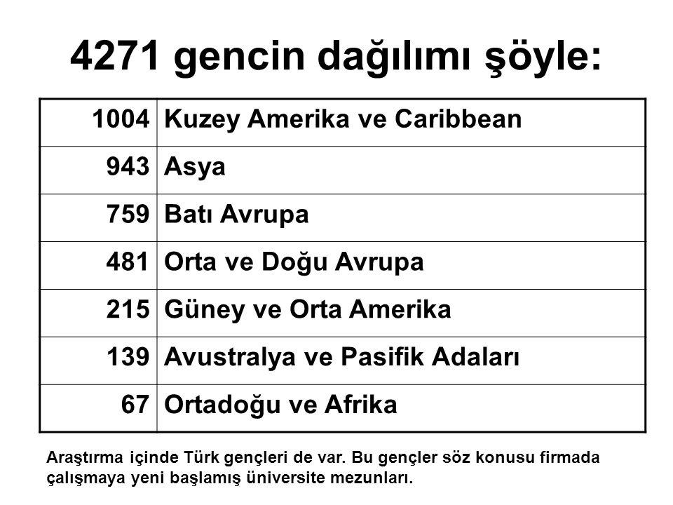 4271 gencin dağılımı şöyle:
