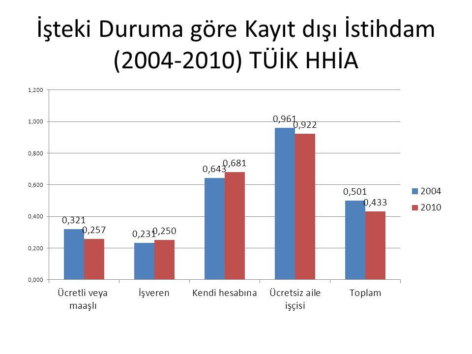 İşteki Duruma göre Kayıt dışı İstihdam (2004-2010) TÜİK HHİA