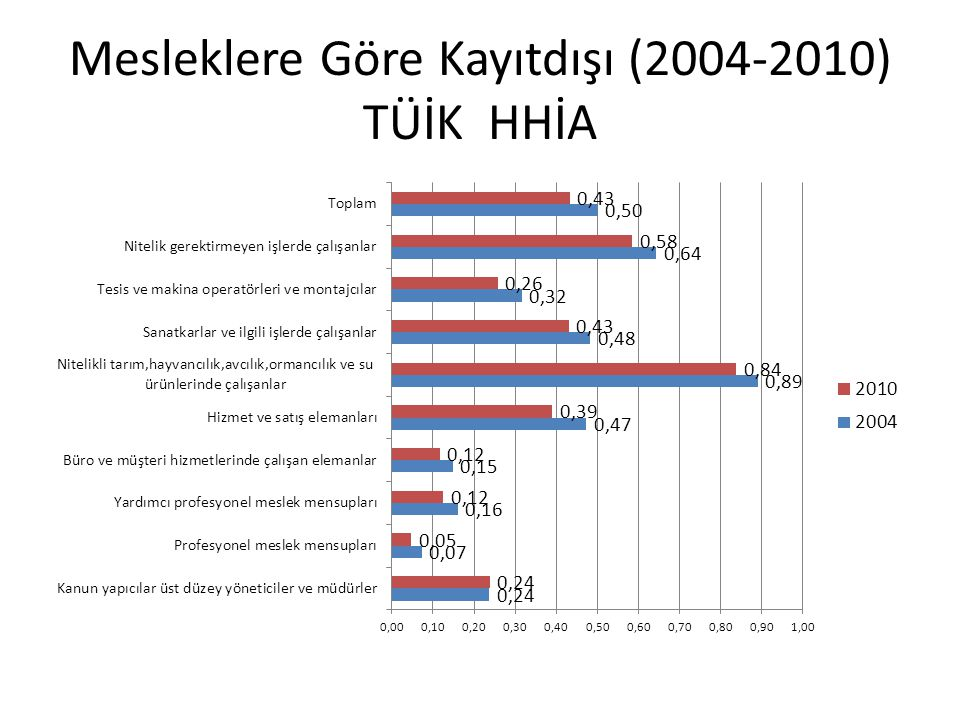 Mesleklere Göre Kayıtdışı (2004-2010) TÜİK HHİA