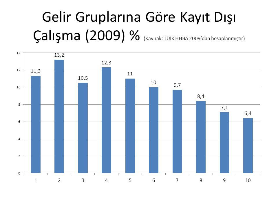 Gelir Gruplarına Göre Kayıt Dışı Çalışma (2009) % (Kaynak: TÜİK HHBA 2009'dan hesaplanmıştır)