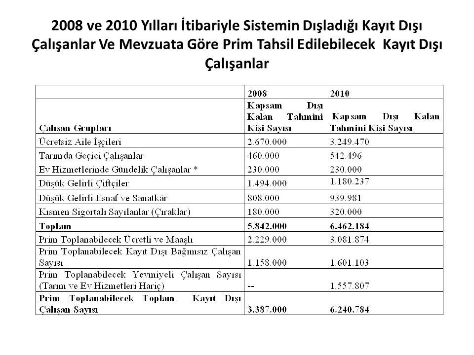 2008 ve 2010 Yılları İtibariyle Sistemin Dışladığı Kayıt Dışı Çalışanlar Ve Mevzuata Göre Prim Tahsil Edilebilecek Kayıt Dışı Çalışanlar