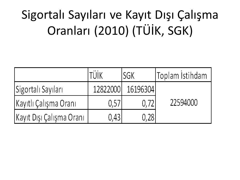 Sigortalı Sayıları ve Kayıt Dışı Çalışma Oranları (2010) (TÜİK, SGK)