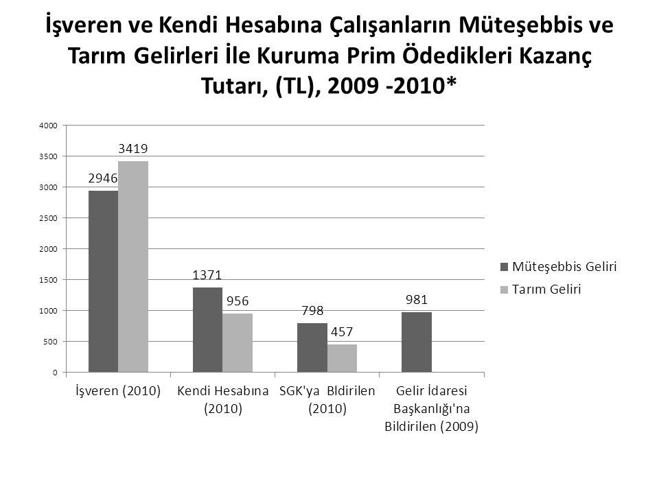 İşveren ve Kendi Hesabına Çalışanların Müteşebbis ve Tarım Gelirleri İle Kuruma Prim Ödedikleri Kazanç Tutarı, (TL), 2009 -2010*