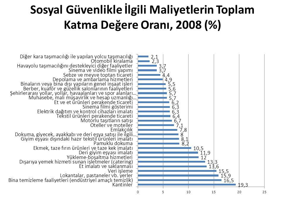 Sosyal Güvenlikle İlgili Maliyetlerin Toplam Katma Değere Oranı, 2008 (%)