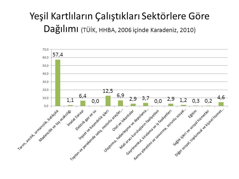 Yeşil Kartlıların Çalıştıkları Sektörlere Göre Dağılımı (TÜİK, HHBA, 2006 içinde Karadeniz, 2010)